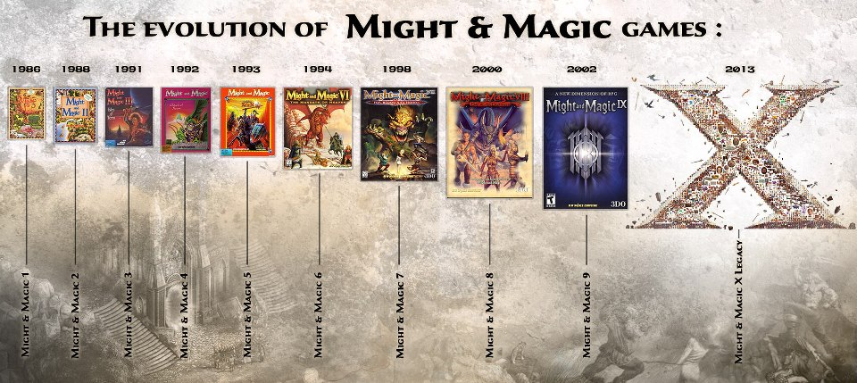 evolution-of-might-magic